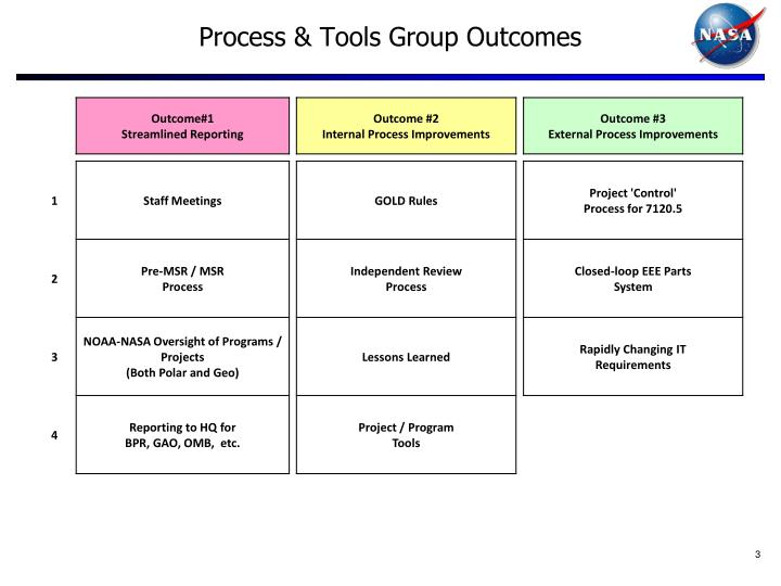 Process tools group outcomes