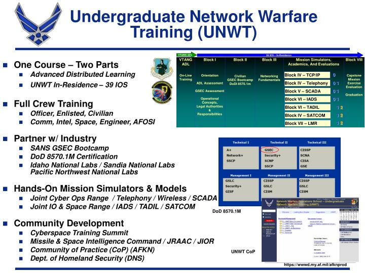 Undergraduate Network Warfare