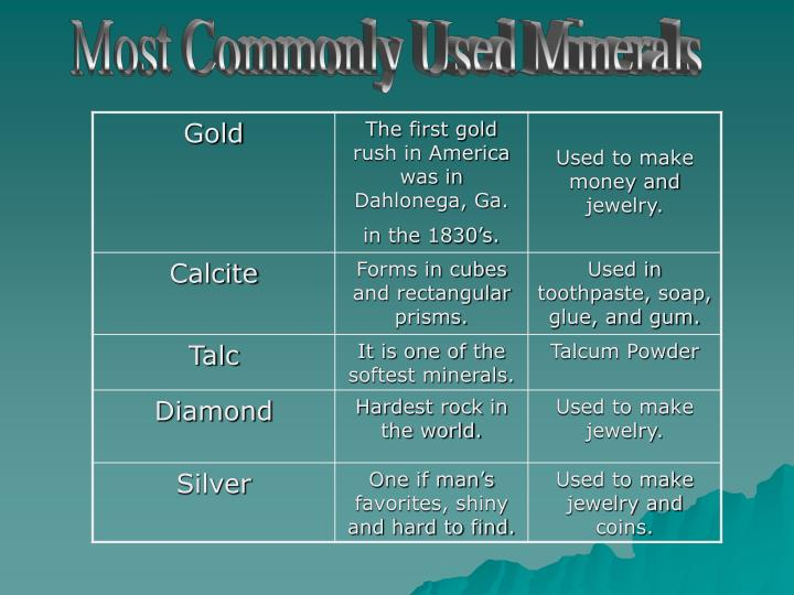 Most Commonly Used Minerals