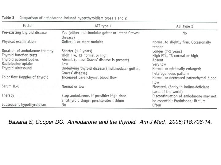 Basaria S, Cooper DC.  Amiodarone and the thyroid.  Am J Med.  2005;118:706-14.