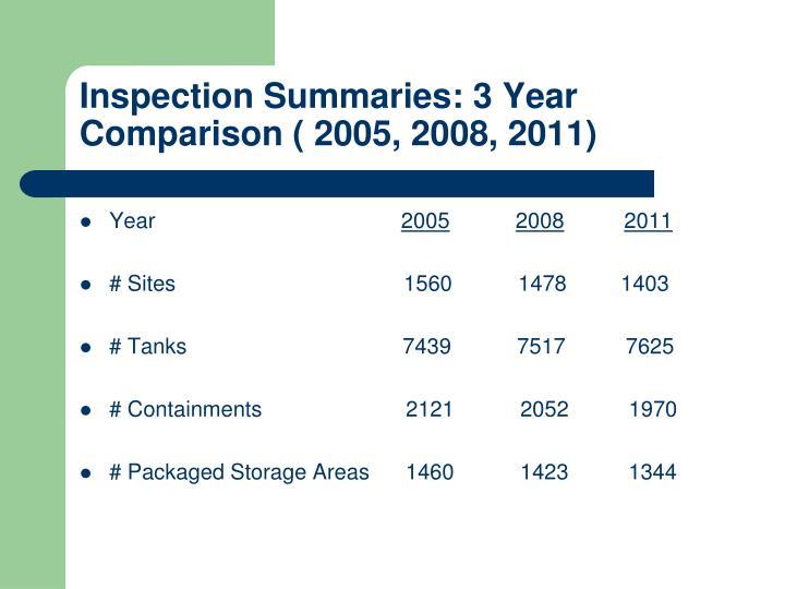 Inspection Summaries: 3 Year Comparison ( 2005, 2008, 2011)