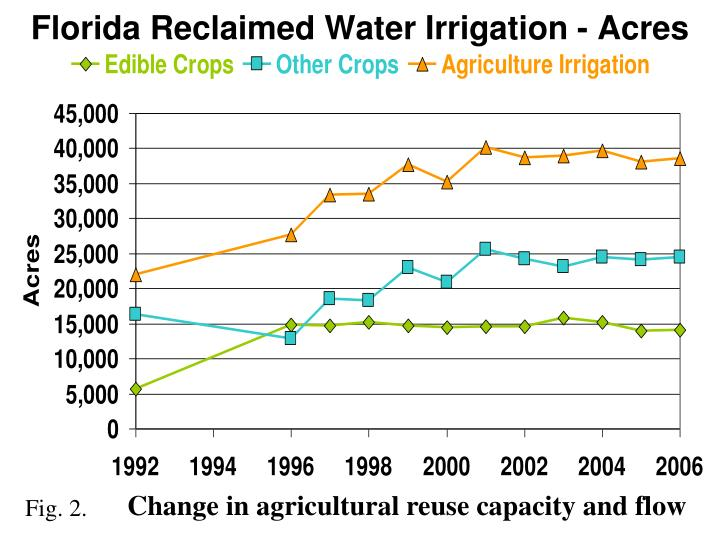 Florida Reclaimed Water Irrigation - Acres
