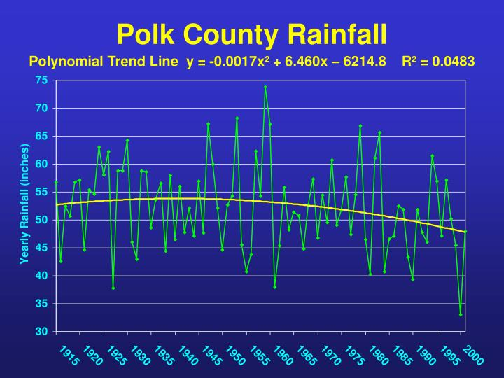 Polk County Rainfall