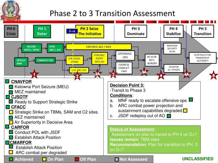 Phase 2 to 3 Transition Assessment