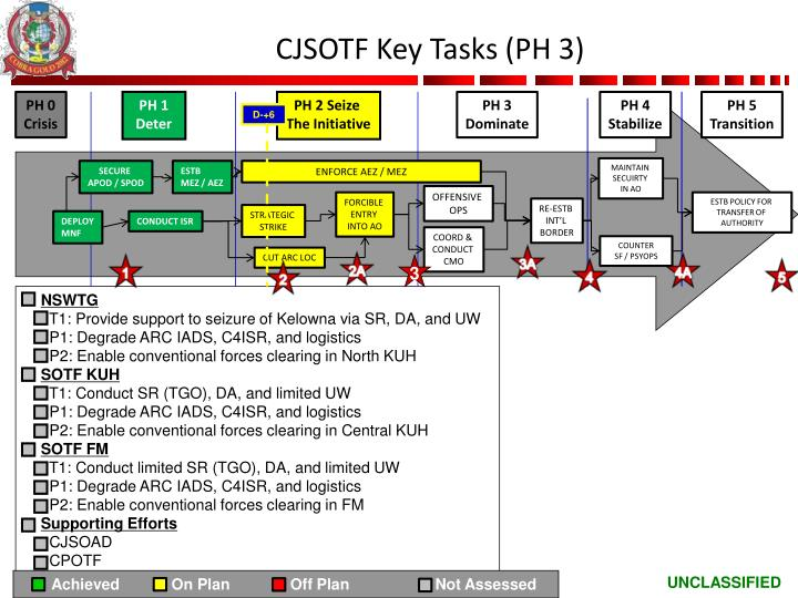 CJSOTF Key Tasks (PH 3)