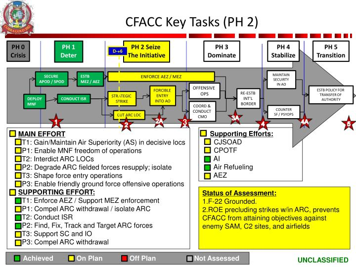 CFACC Key Tasks (PH 2)