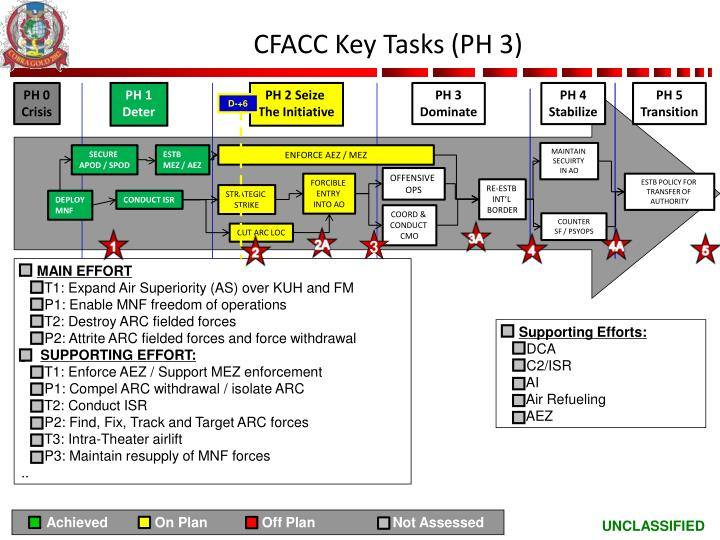 CFACC Key Tasks (PH 3)