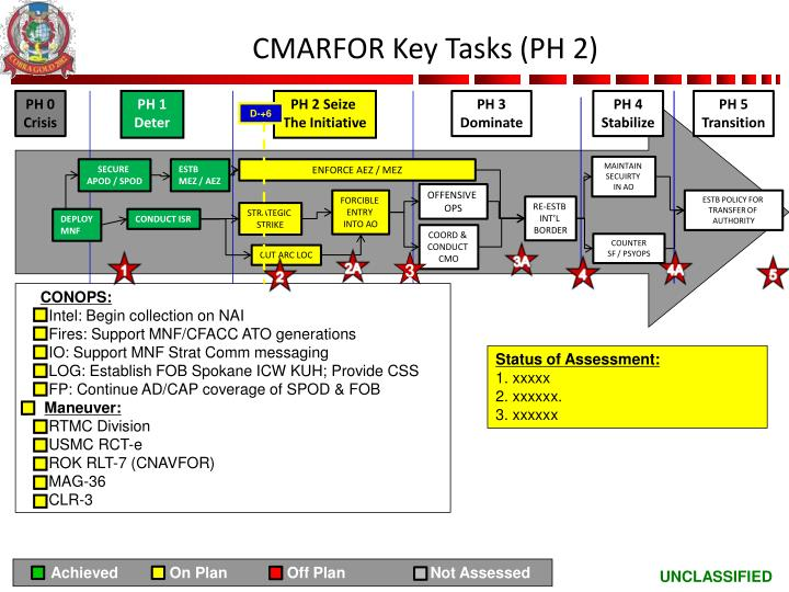 CMARFOR Key Tasks (PH 2)