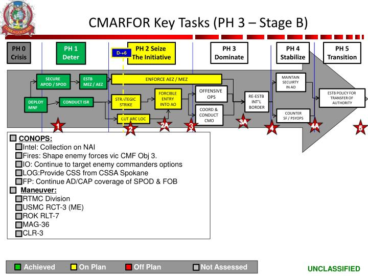 CMARFOR Key Tasks (PH 3 – Stage B)
