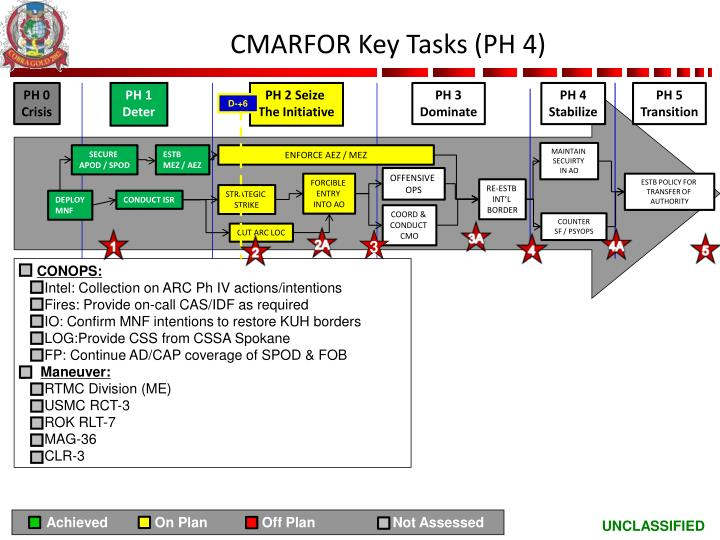 CMARFOR Key Tasks (PH 4)