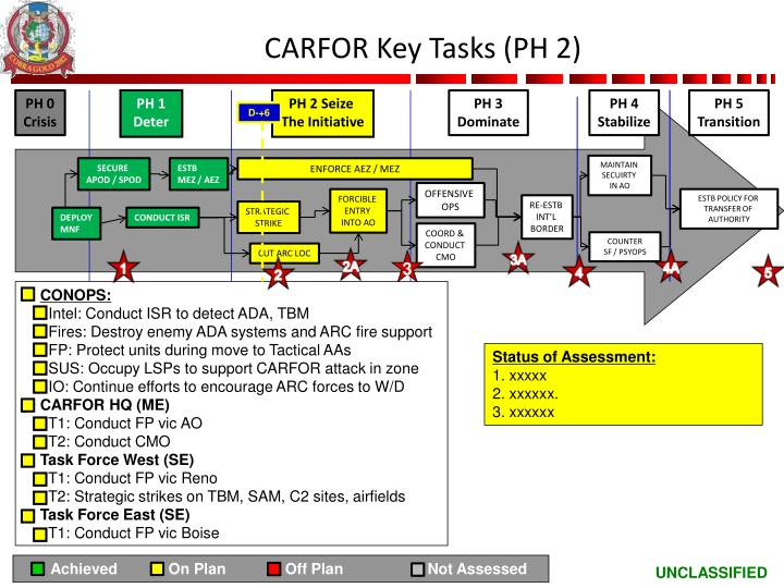 CARFOR Key Tasks (PH 2)