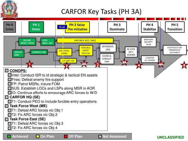 CARFOR Key Tasks (PH 3A)