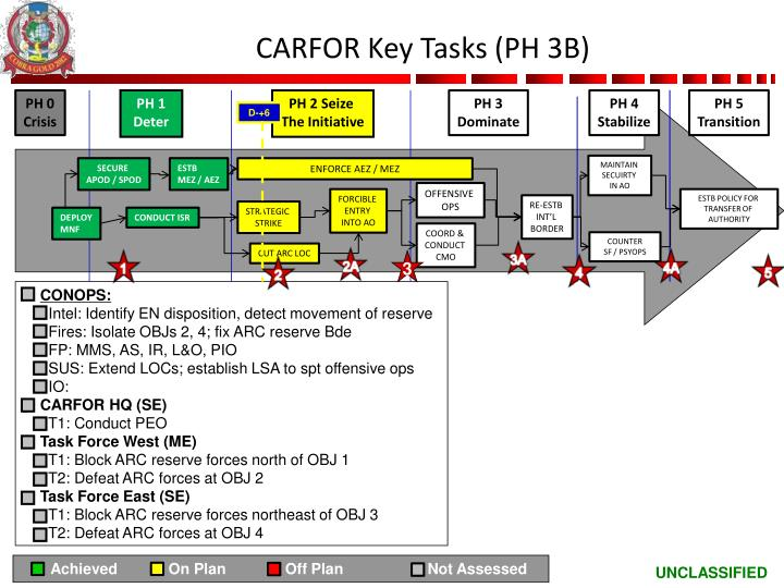 CARFOR Key Tasks (PH 3B)