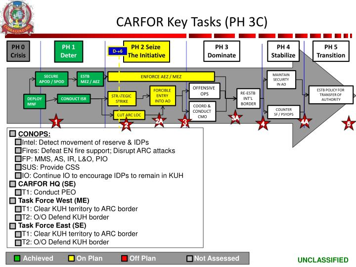 CARFOR Key Tasks (PH 3C)