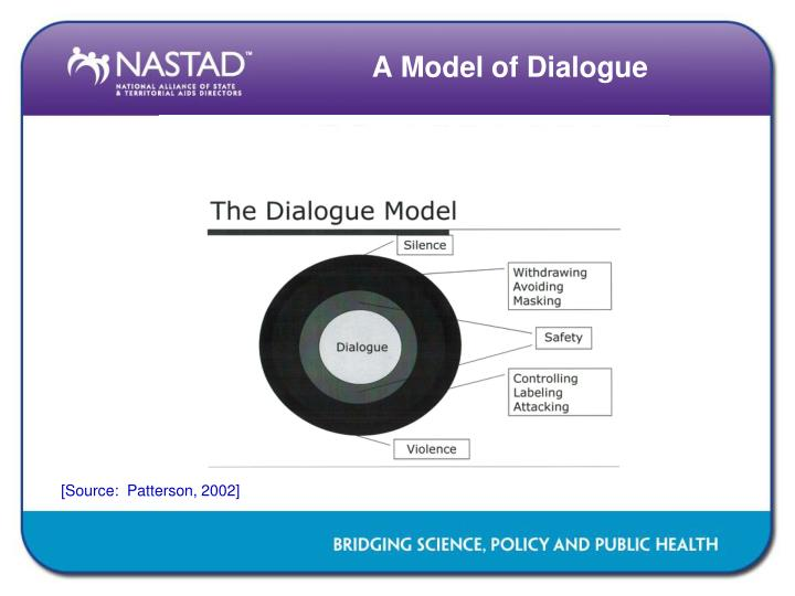 A Model of Dialogue