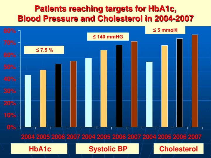 Patients reaching targets for HbA1c,