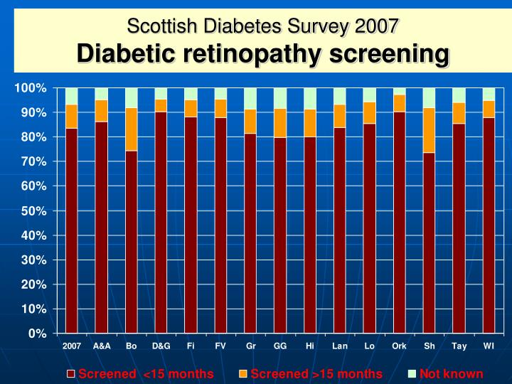 Scottish Diabetes Survey 2007