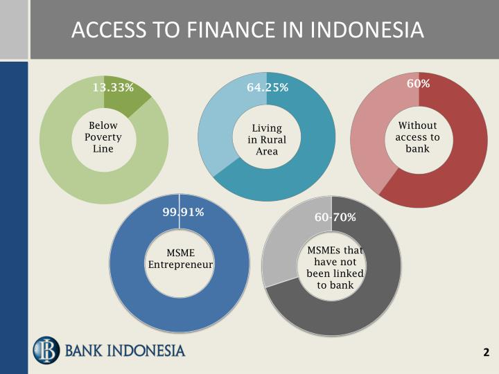 Access to finance in indonesia