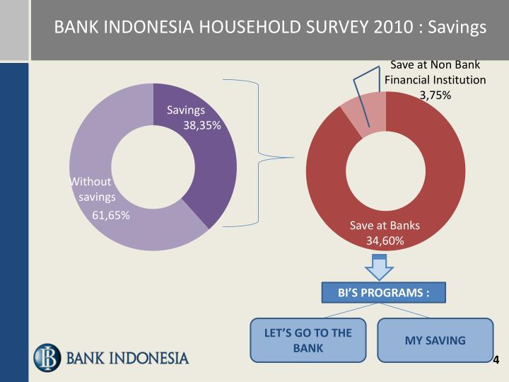 BANK INDONESIA HOUSEHOLD SURVEY 2010 : Savings