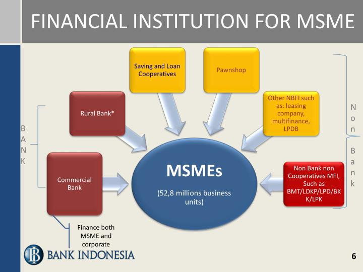 FINANCIAL INSTITUTION FOR MSME