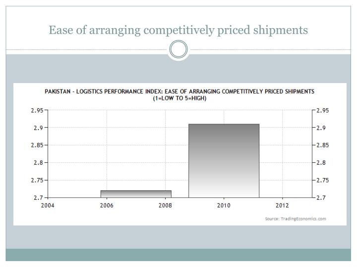Ease of arranging competitively priced shipments