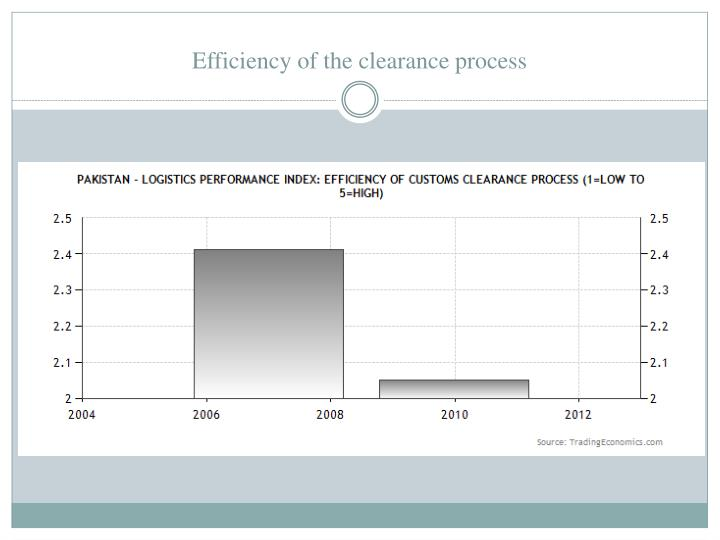 Efficiency of the clearance process