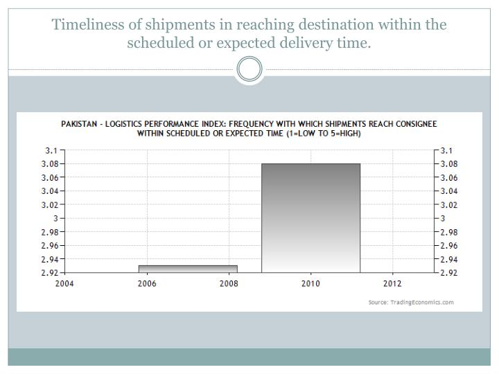 Timeliness of shipments in reaching destination within the scheduled or expected delivery time.