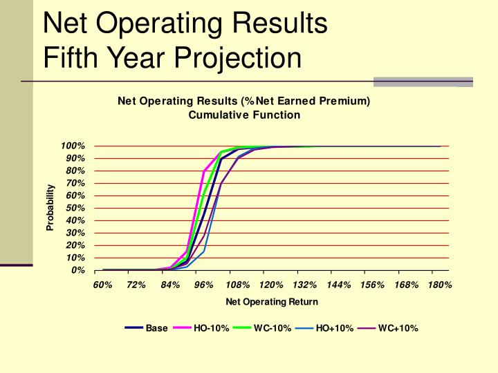 Net Operating Results