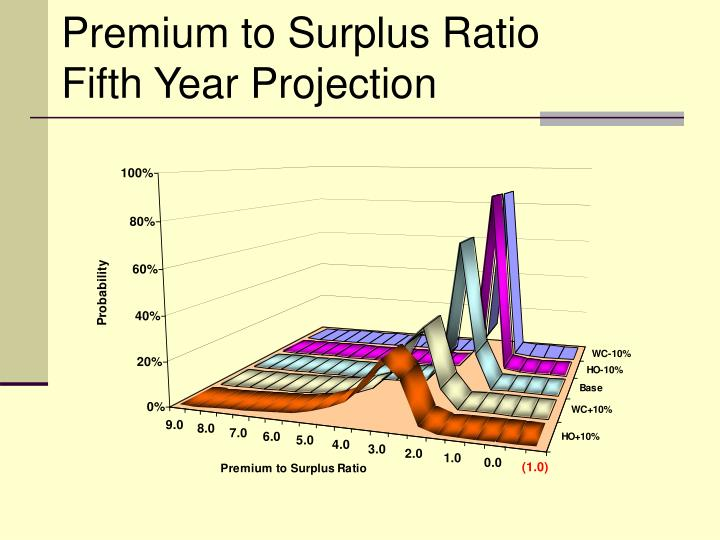 Premium to Surplus Ratio