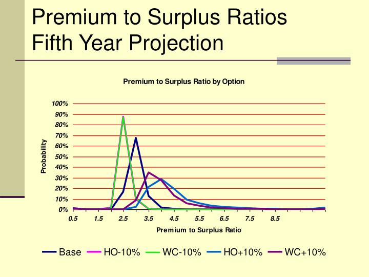 Premium to Surplus Ratios