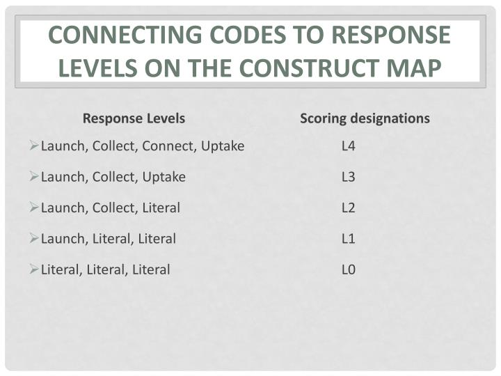 Connecting codes to response levels on the construct map