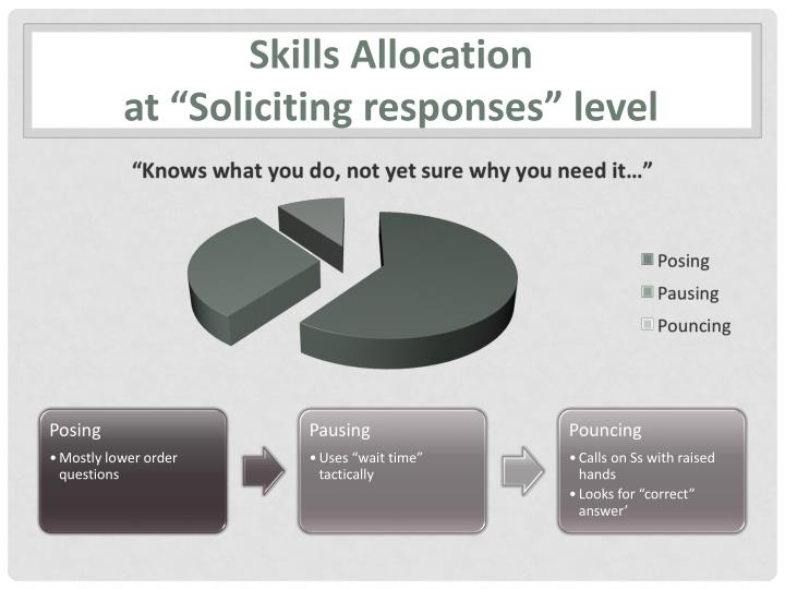 Skills Allocation