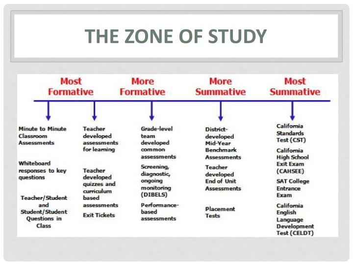 The Zone of study