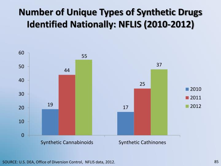 Number of Unique Types of Synthetic Drugs Identified Nationally: NFLIS (2010-2012)