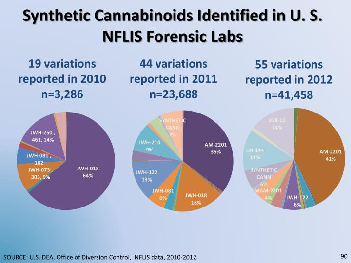 Synthetic Cannabinoids Identified in U. S.