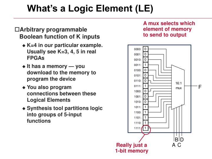 What's a Logic Element (LE)