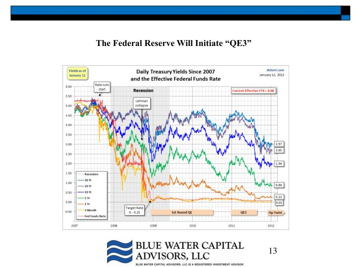 "The Federal Reserve Will Initiate ""QE3"""