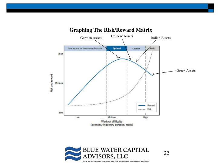 Graphing The Risk/Reward Matrix