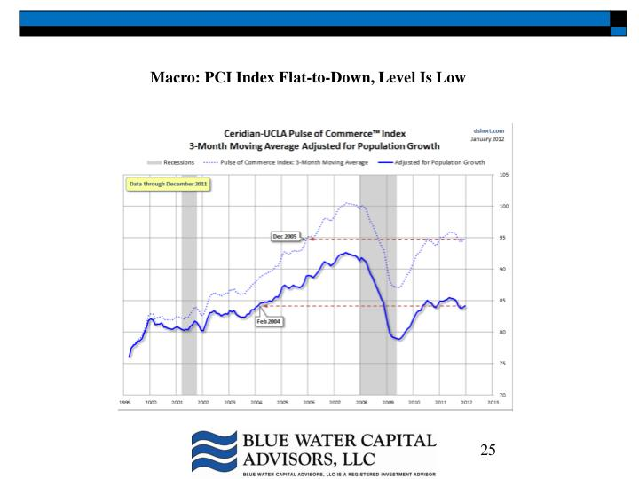 Macro: PCI Index Flat-to-Down, Level Is Low