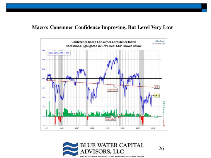 Macro: Consumer Confidence Improving, But Level Very Low