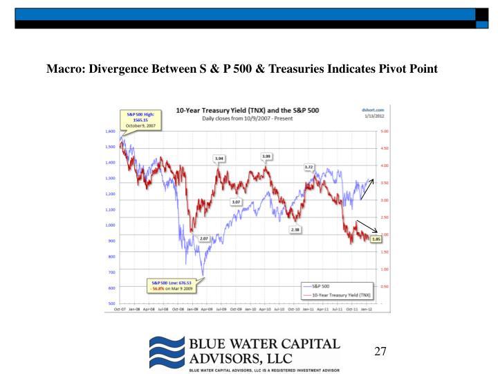 Macro: Divergence Between S & P 500 & Treasuries Indicates Pivot Point
