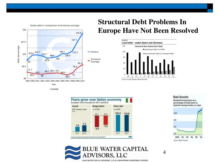 Structural Debt Problems In