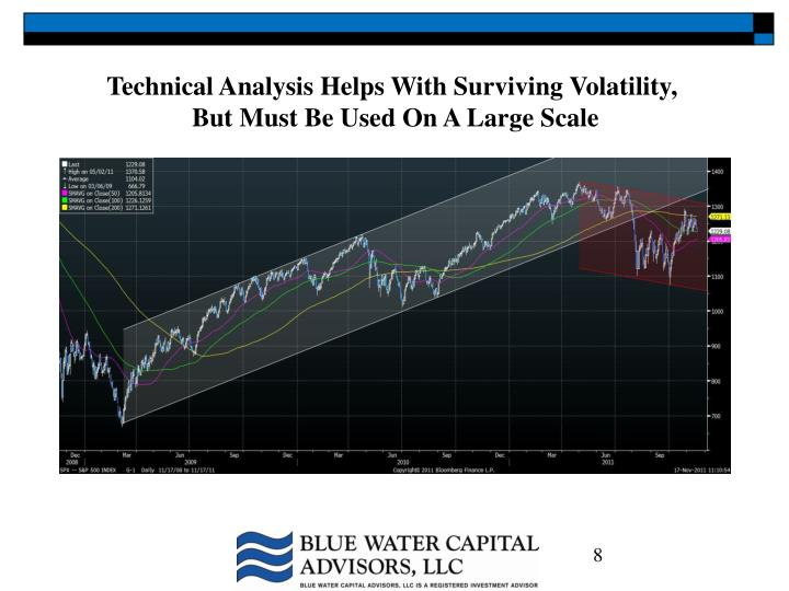 Technical Analysis Helps With Surviving Volatility,