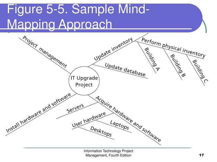Figure 5-5. Sample Mind-Mapping Approach