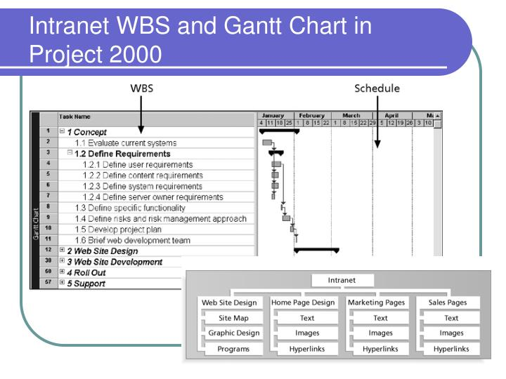 Intranet WBS and Gantt Chart in Project 2000
