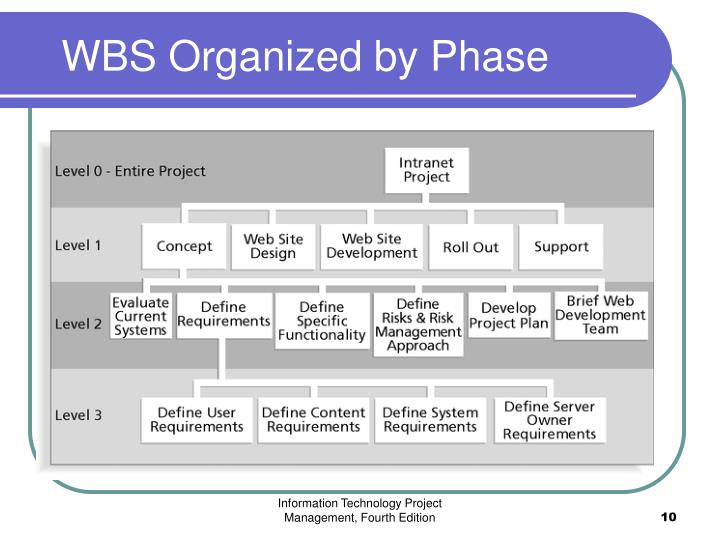 WBS Organized by Phase