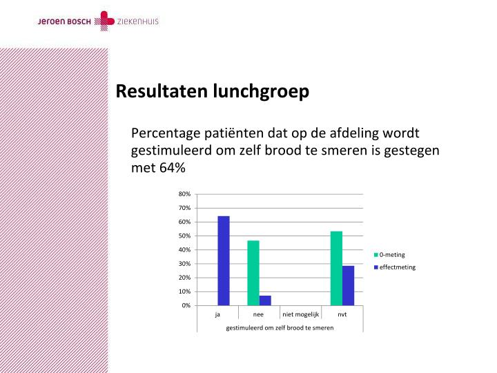 Resultaten lunchgroep