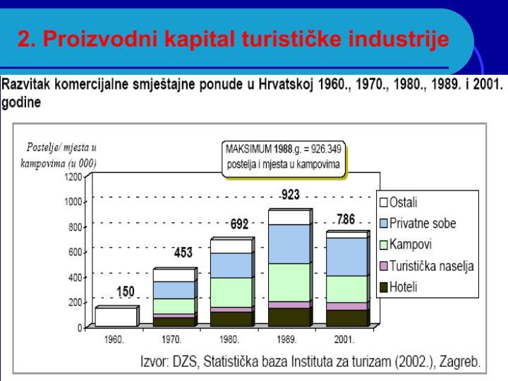 2. Proizvodni kapital turističke industrije