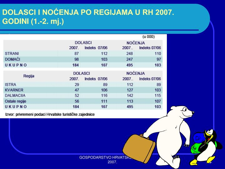 DOLASCI I NOĆENJA PO REGIJAMA U RH 2007. GODINI (1.-2. mj.)