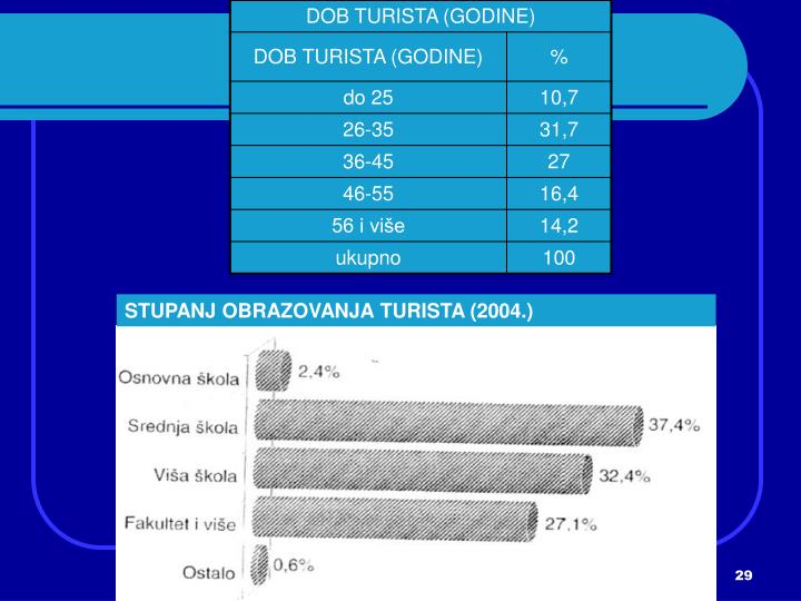 STUPANJ OBRAZOVANJA TURISTA (2004.)